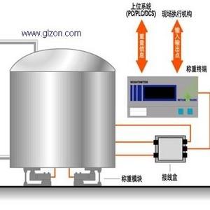 料斗秤(另有防爆型、防腐型、耐高温型)可接DCS系统